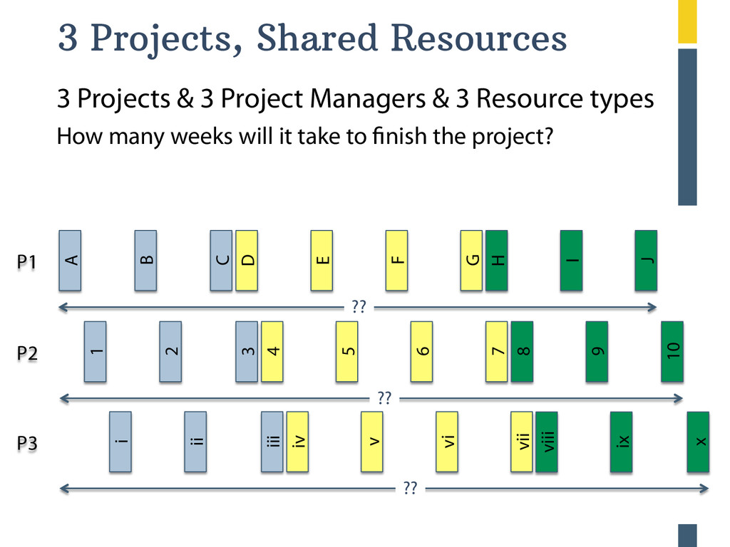 ?? ?? ?? 3 Projects, Shared Resources A B C D ...