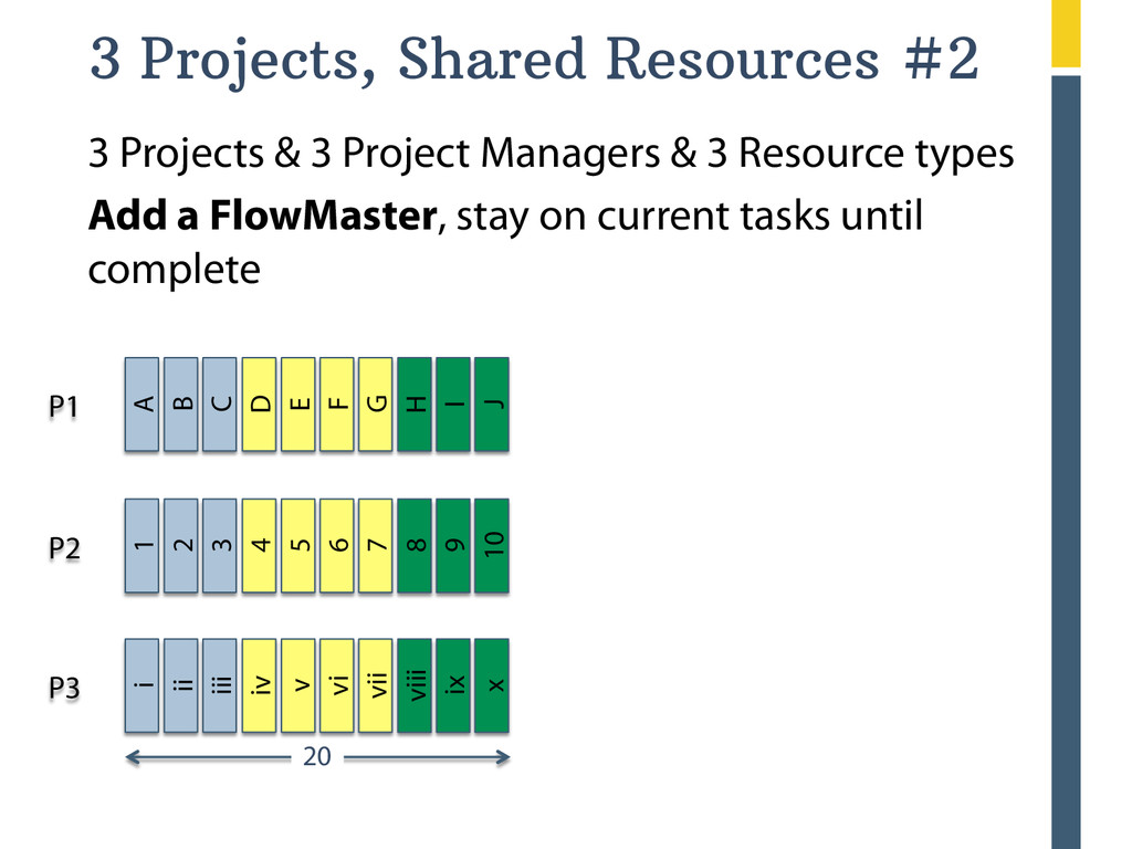 20 3 Projects, Shared Resources #2 3 Projects ...