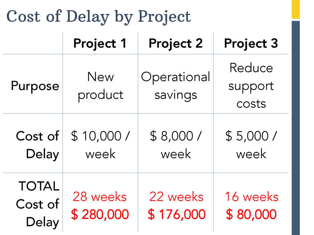 Cost of Delay by Project   Project 1  Pr...
