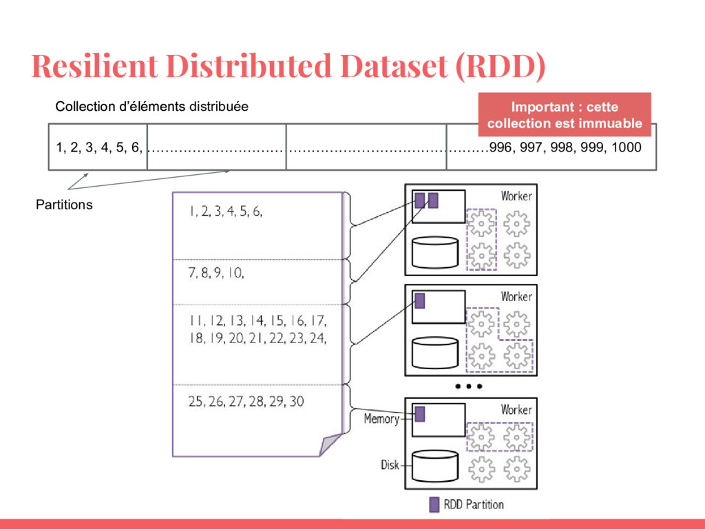 Resilient Distributed Dataset (RDD) 1, 2, 3, 4,...