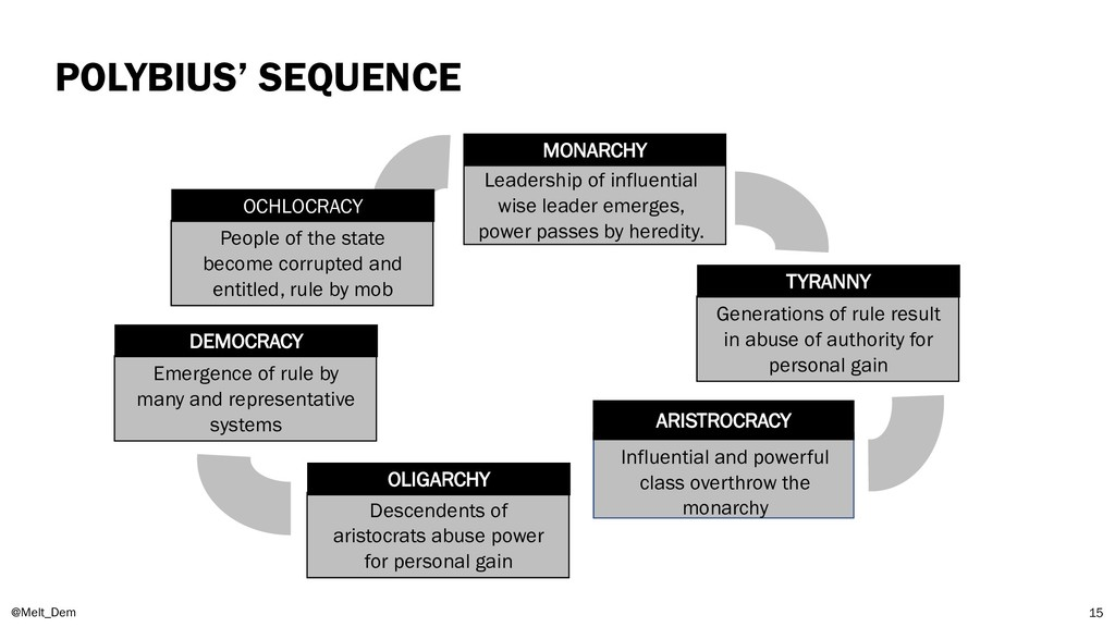 POLYBIUS' SEQUENCE @Melt_Dem 15 Leadership of i...