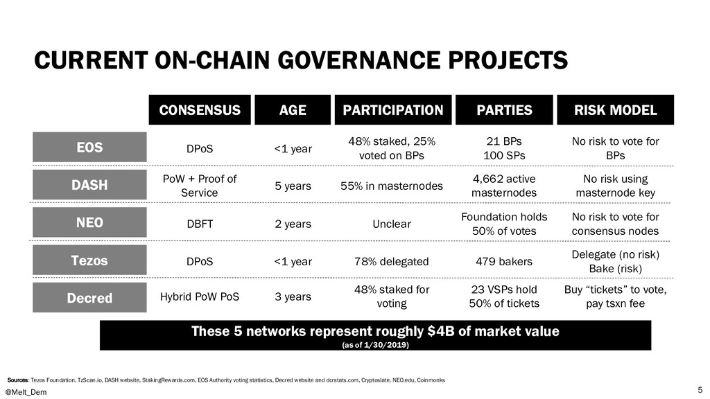 CURRENT ON-CHAIN GOVERNANCE PROJECTS @Melt_Dem ...