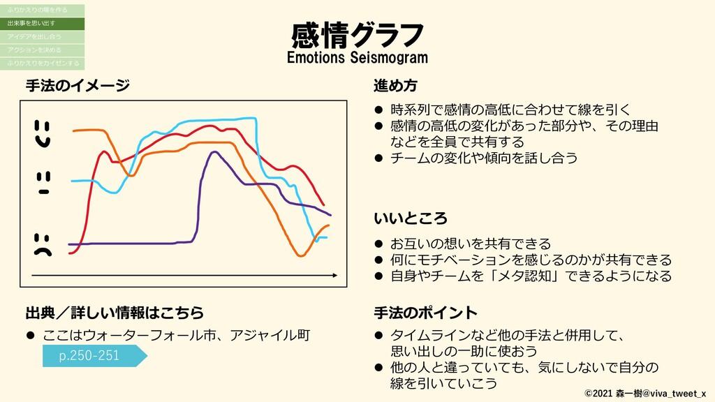 感情グラフ 出典/詳しい情報はこちら ⚫ ここはウォーターフォール市、アジャイル町 手法のイメ...