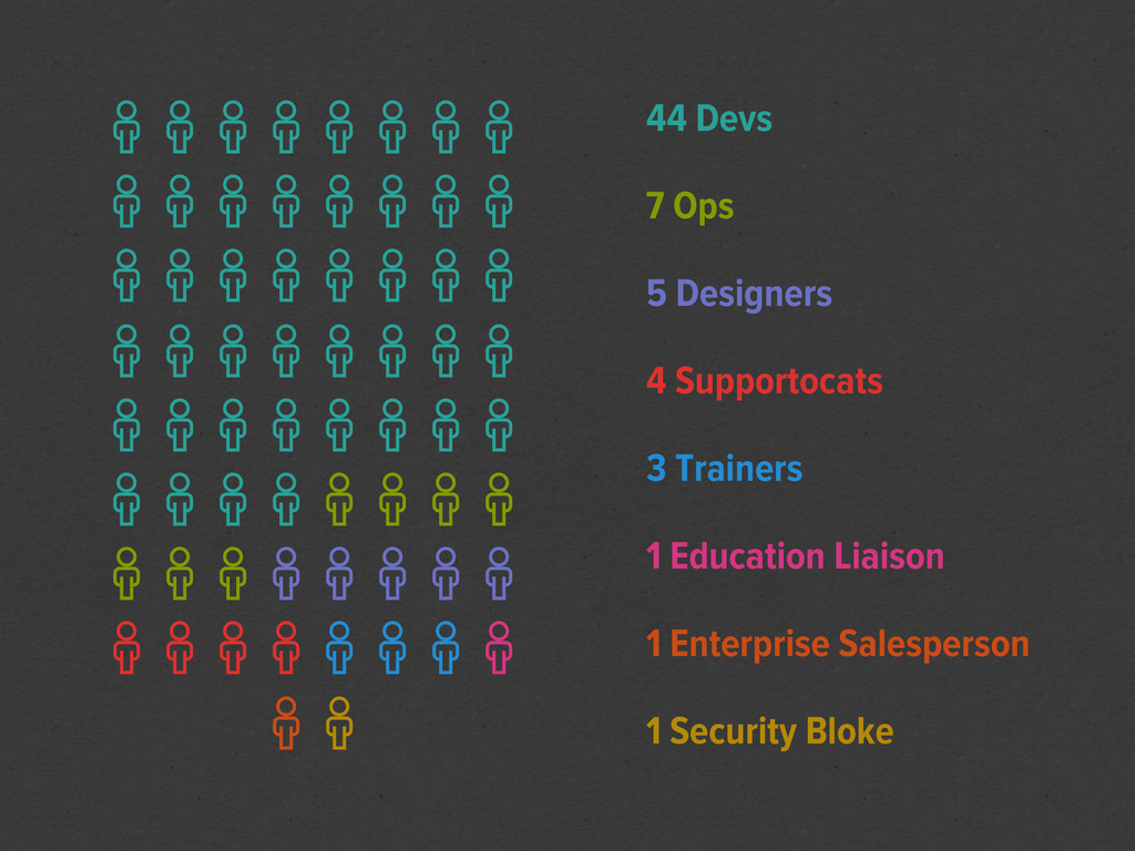 4 Supportocats 5 Designers 44 Devs  ...