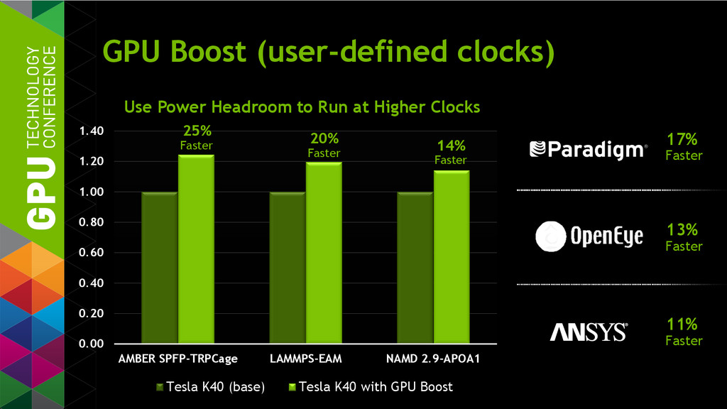 GPU Boost (user-defined clocks) 0.00 0.20 0.40 ...