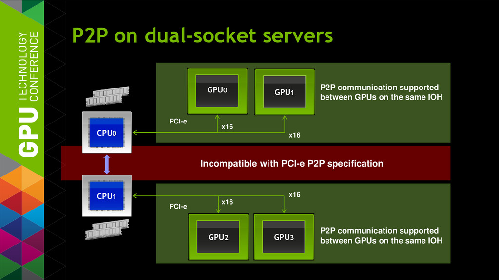 PCI-e P2P communication supported between GPUs ...