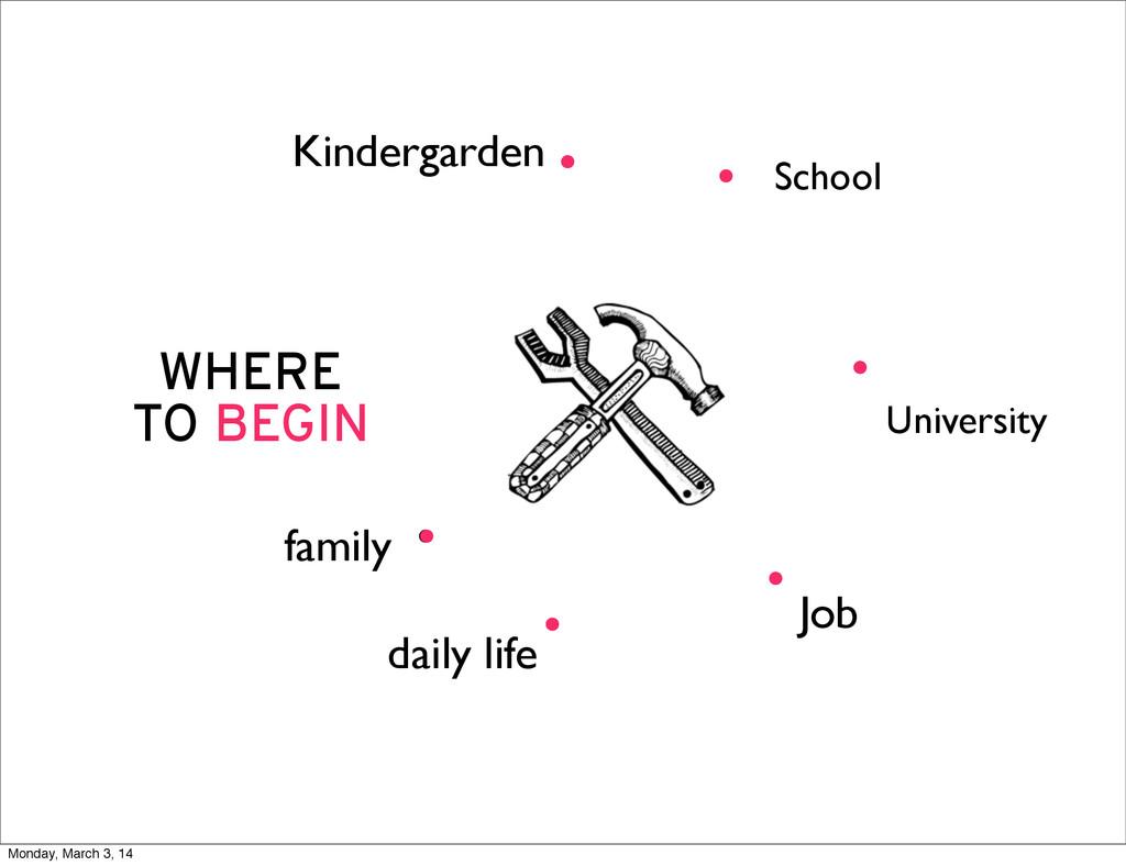 WHERE TO BEGIN . University School daily life K...