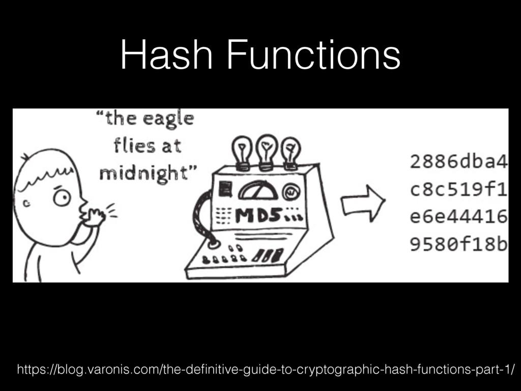 Hash Functions https://blog.varonis.com/the-defi...