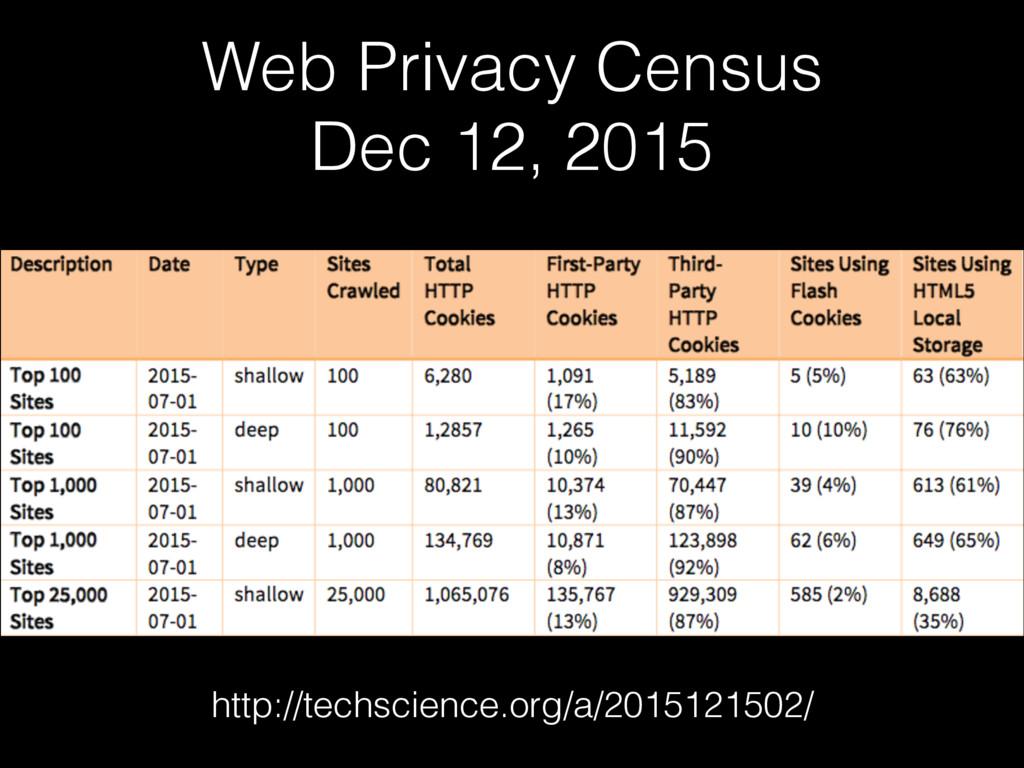 Web Privacy Census Dec 12, 2015 http://techscie...
