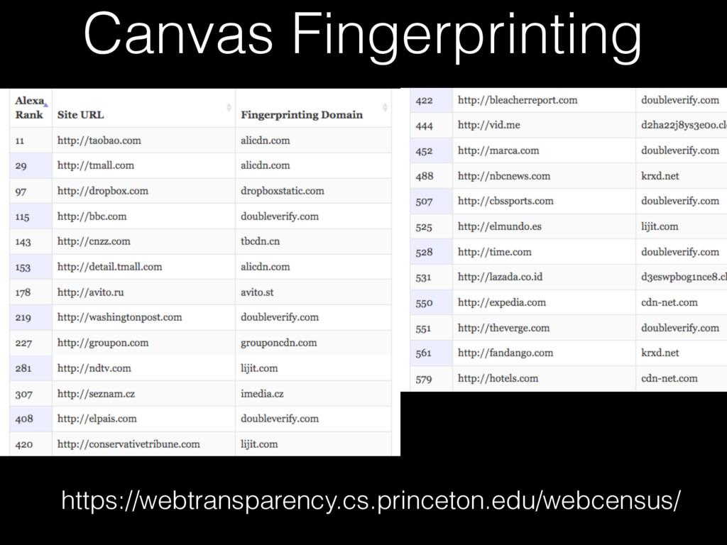 Canvas Fingerprinting https://webtransparency.c...