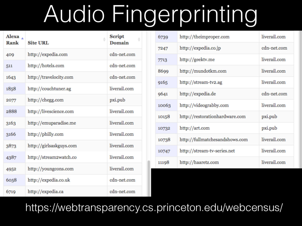 Audio Fingerprinting https://webtransparency.cs...