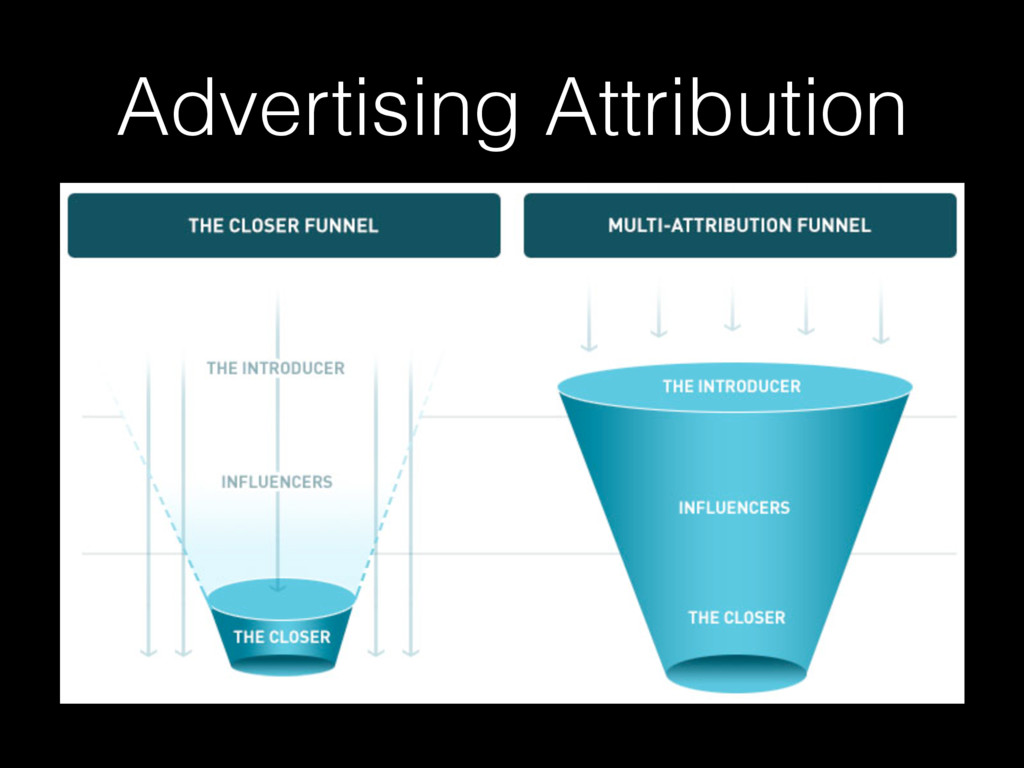 Advertising Attribution