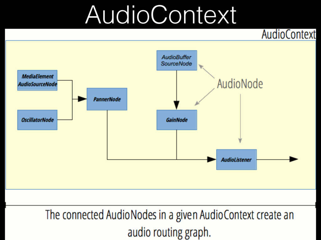 AudioContext