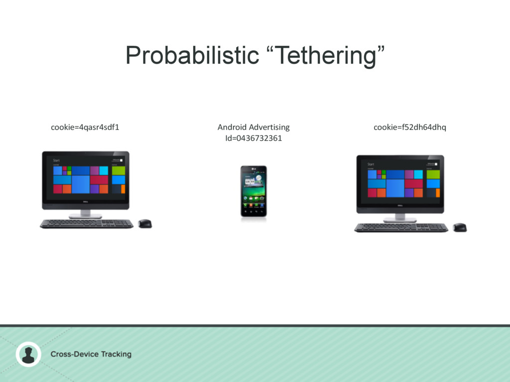 "Probabilistic ""Tethering"" cookie=4qasr4sdf1 coo..."