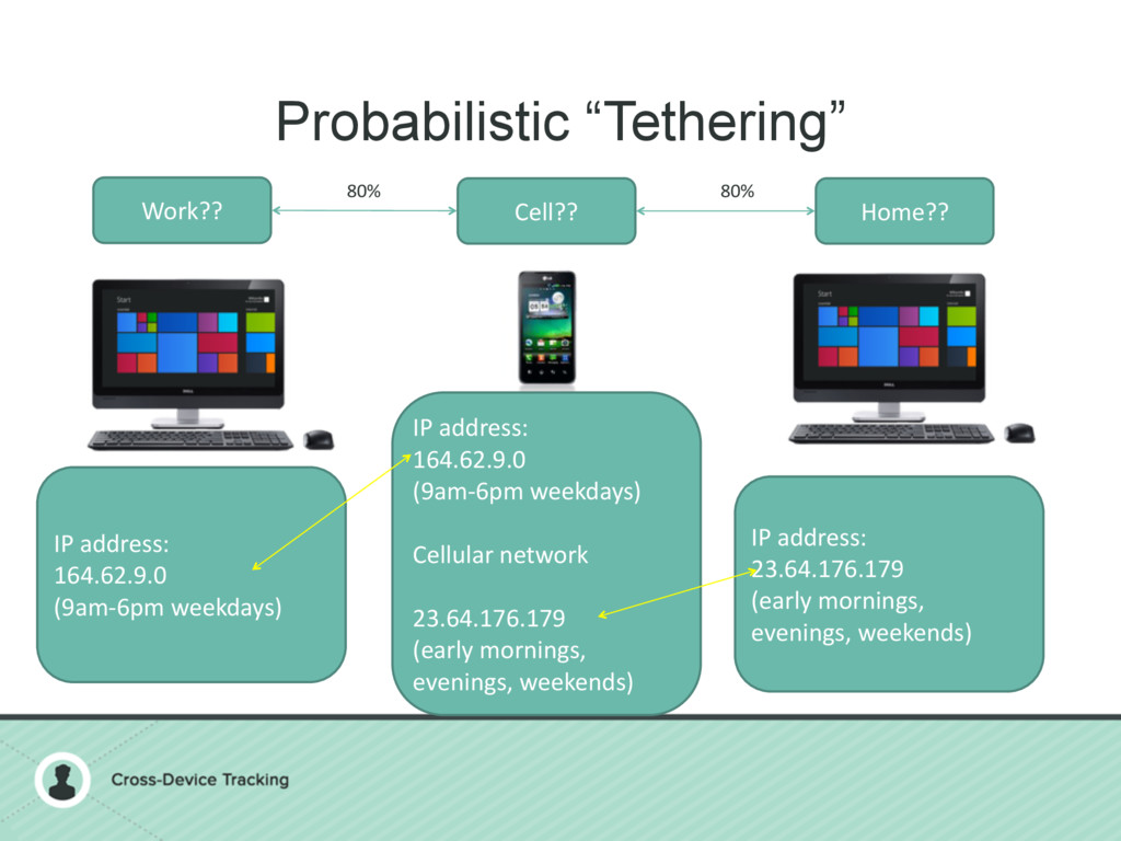 "Probabilistic ""Tethering"" Work?? Cell?? Home?? ..."