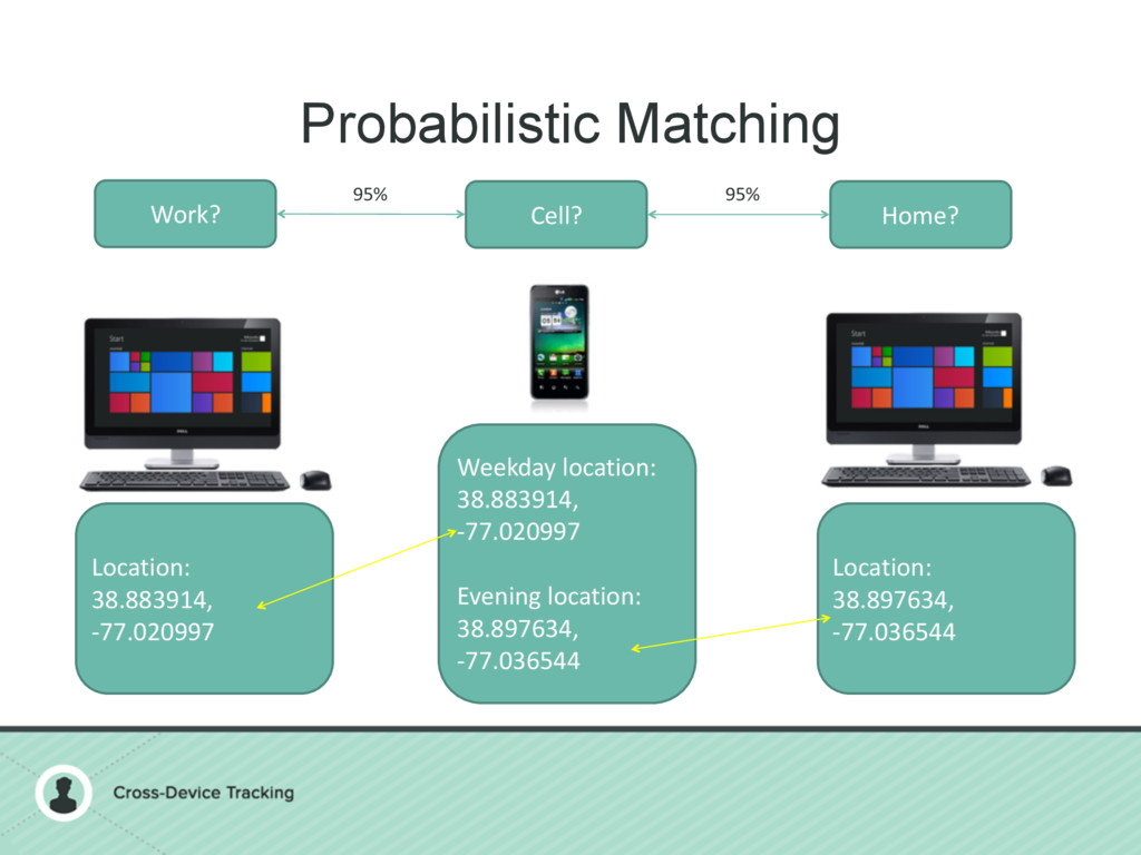 Probabilistic Matching Work? Cell? Home? Locati...