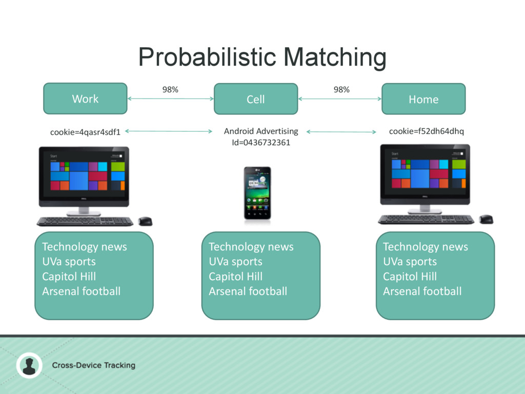 Probabilistic Matching Work Cell Home Technolog...