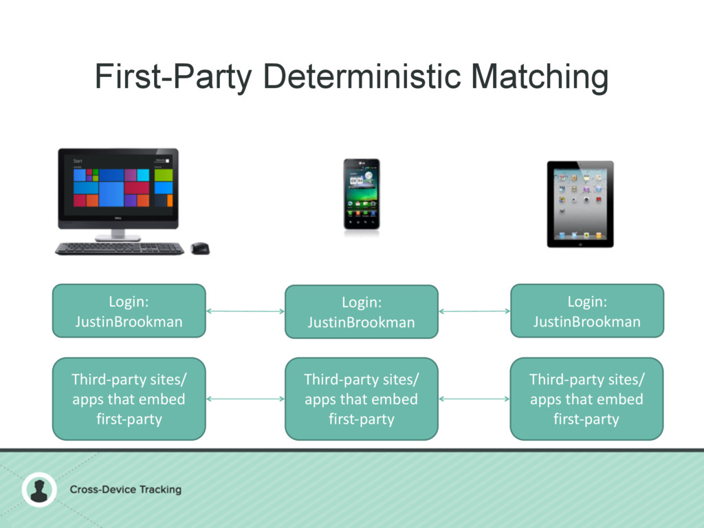 First-Party Deterministic Matching Login: Justi...