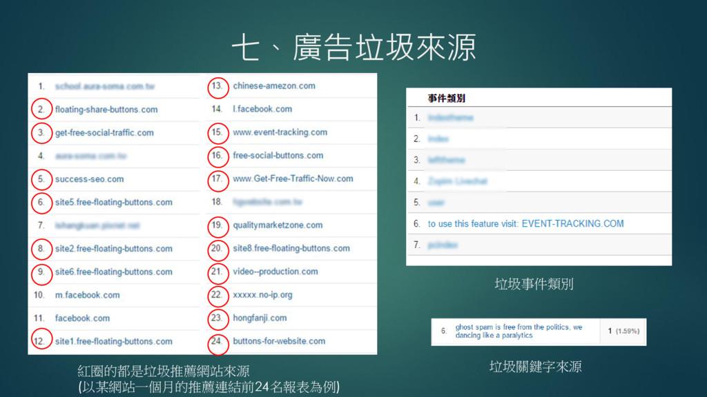 七、廣告垃圾來源 紅圈的都是垃圾推薦網站來源 (以某網站一個月的推薦連結前24名報表為例) 垃...