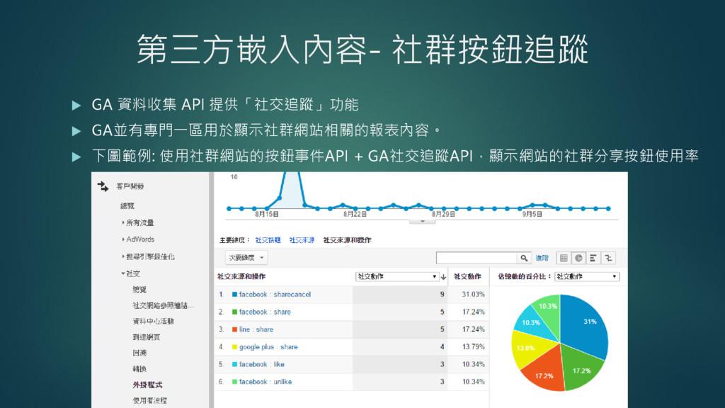 第三方嵌入內容- 社群按鈕追蹤  GA 資料收集 API 提供「社交追蹤」功能  GA並有...