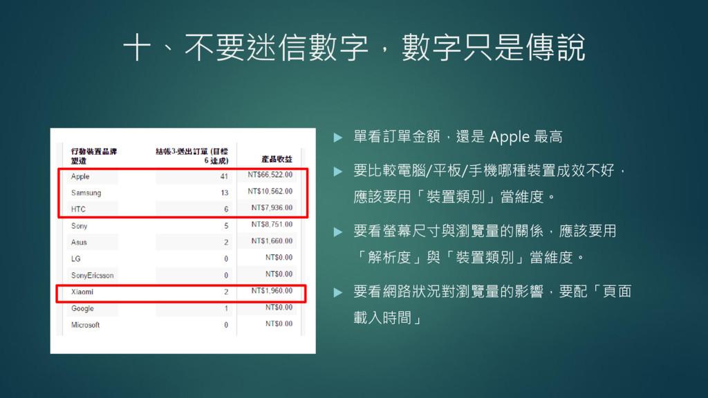 十、不要迷信數字,數字只是傳說  單看訂單金額,還是 Apple 最高  要比較電腦/平板...