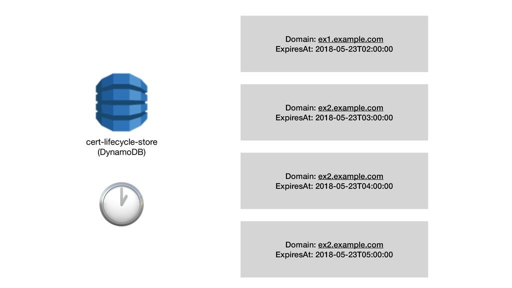cert-lifecycle-store (DynamoDB)  Domain: ex1.e...