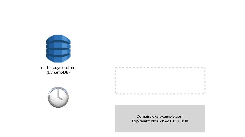 cert-lifecycle-store (DynamoDB)  Domain: ex2.e...