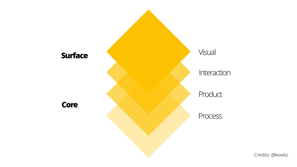 Surface Visual Interaction Core Product Process...