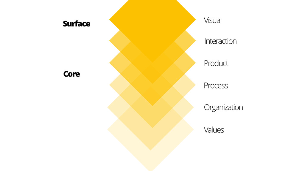Organization Values Surface Visual Interaction ...