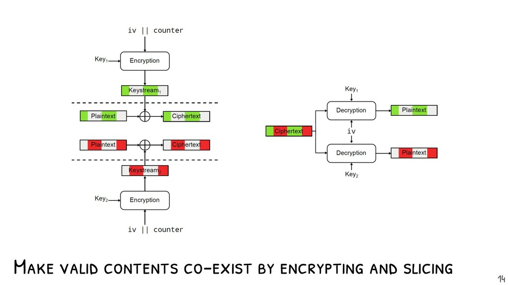 Make valid contents co-exist by encrypting and ...