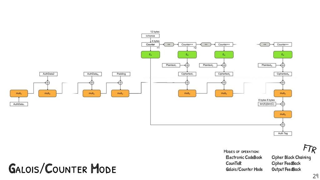 Galois/Counter Mode Modes of operation: Electro...