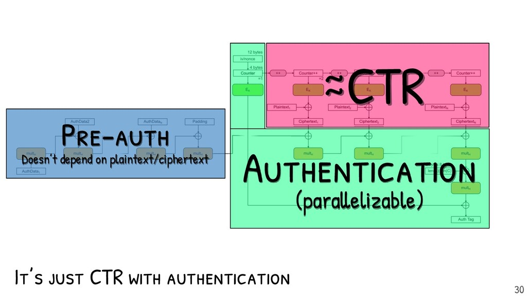It's just CTR with authentication CTR Authentic...