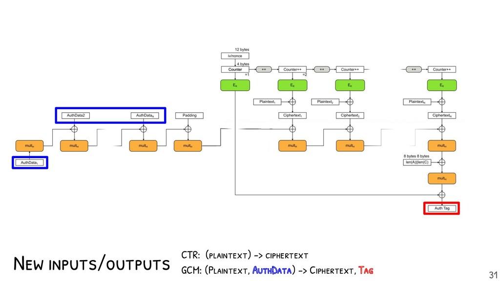 New inputs/outputs CTR: (plaintext) -> cipherte...
