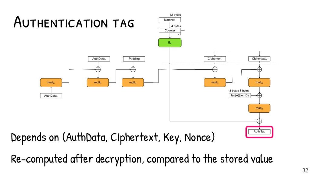 - Depends on (AuthData, Ciphertext, Key, Nonce)...