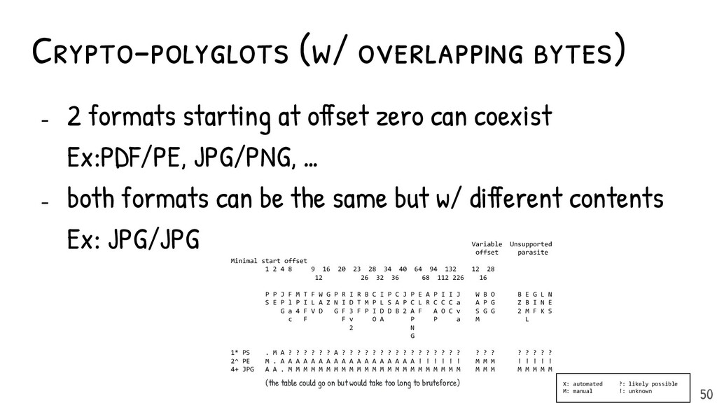 Crypto-polyglots (w/ overlapping bytes) - 2 for...