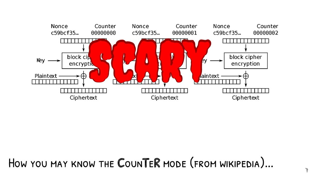 How you may know the CounTeR mode (from wikiped...