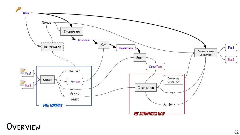 Keys Keystreams CipherTexts Overlap? Polyglot K...