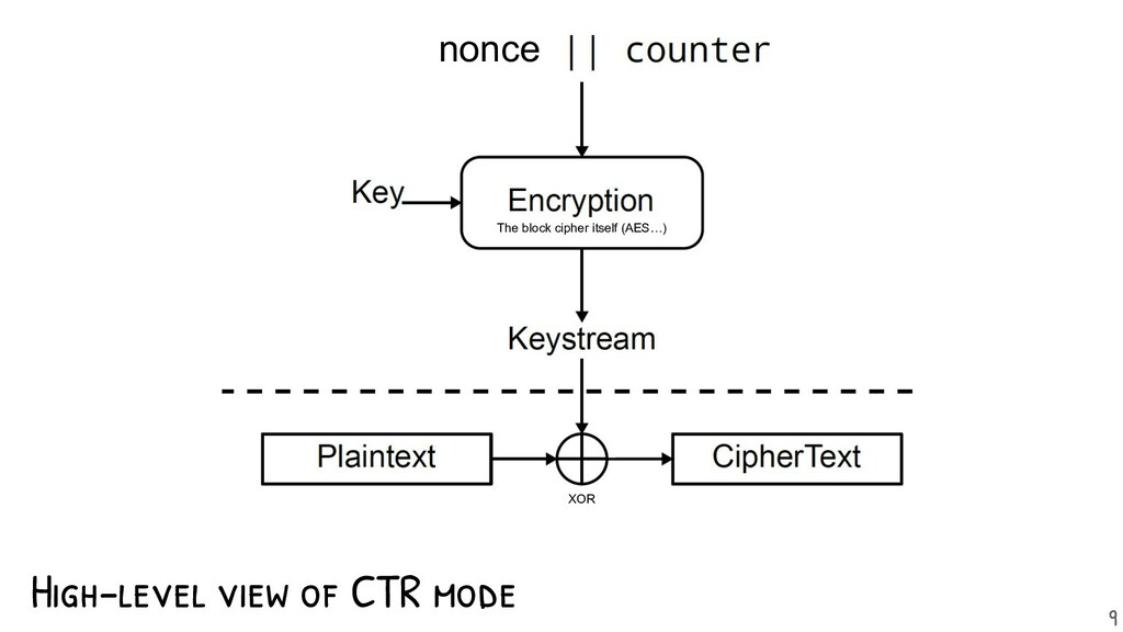 High-level view of CTR mode nonce The block cip...