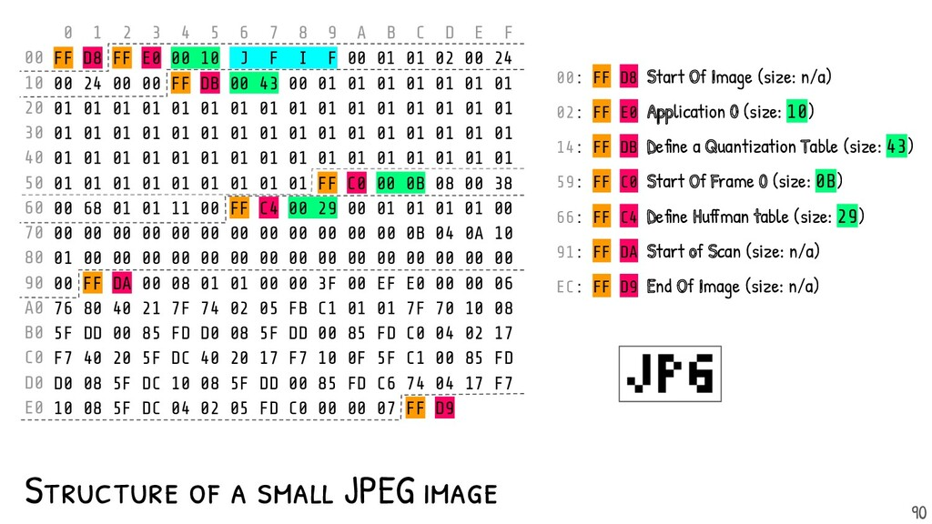 Structure of a small JPEG image 0 1 2 3 4 5 6 7...