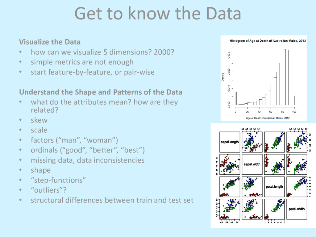 Get to know the Data Visualize the Data • how c...