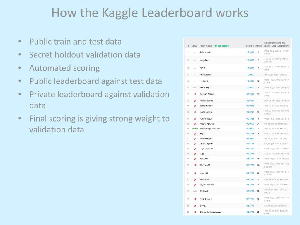 How the Kaggle Leaderboard works • Public train...