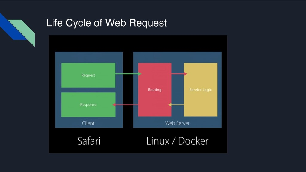 Life Cycle of Web Request