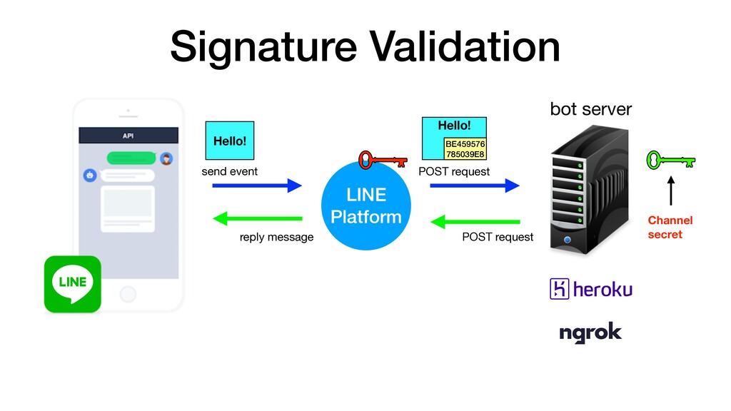 Signature Validation send event POST request PO...