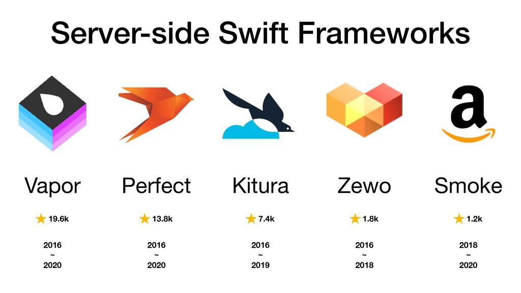 Server-side Swift Frameworks Vapor Kitura Perfe...