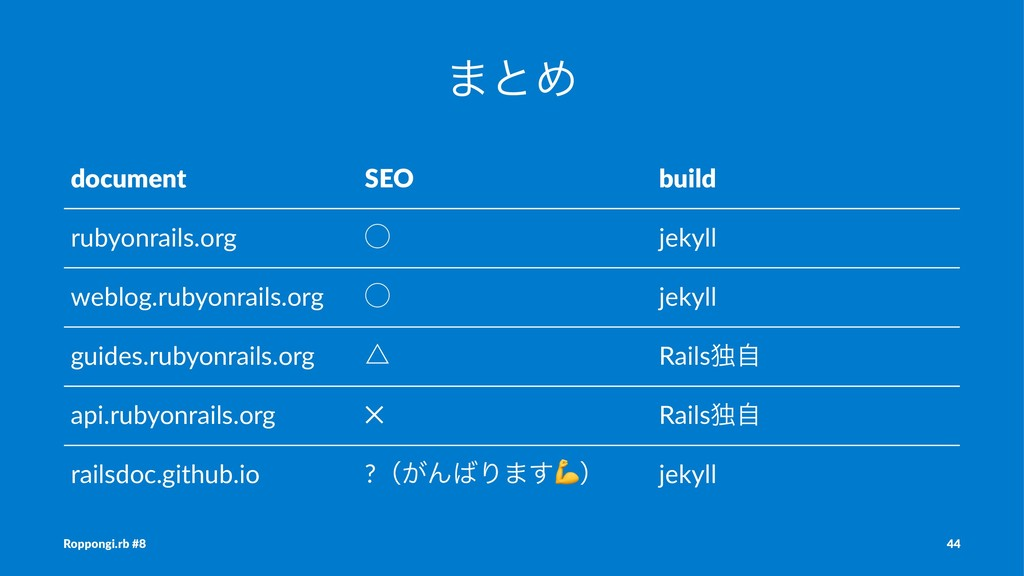·ͱΊ document SEO build rubyonrails.org ̋ jekyll...