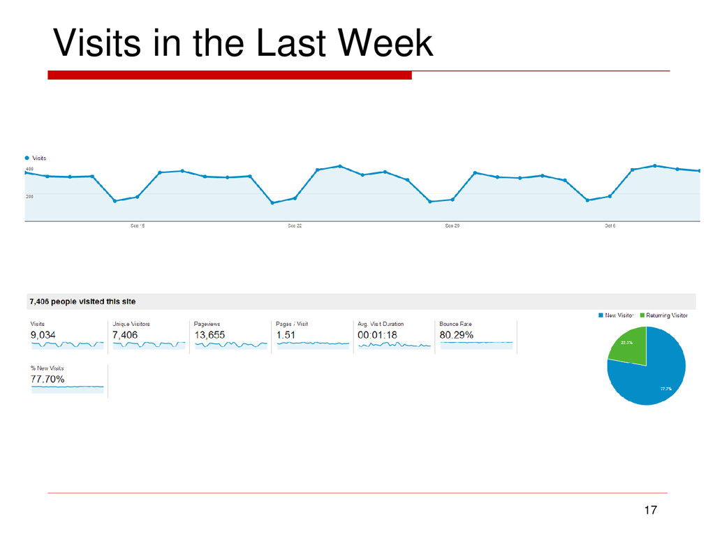 Visits in the Last Week 17