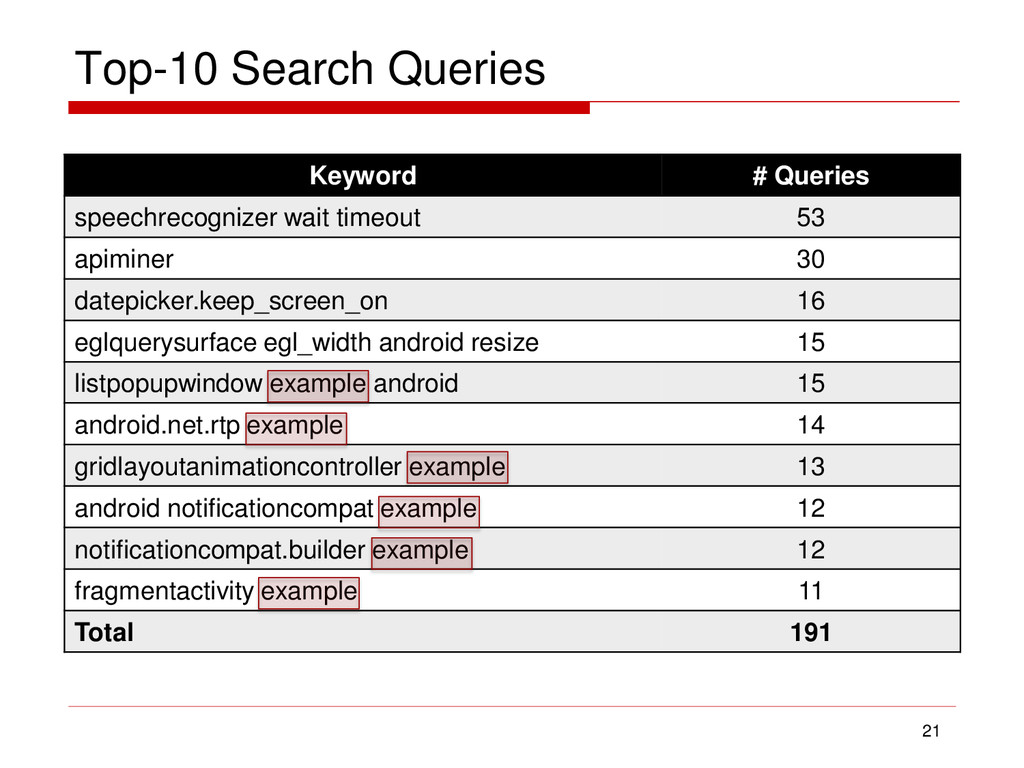 Top-10 Search Queries Keyword # Queries speechr...