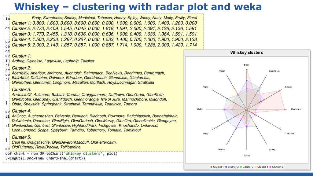 Whiskey – clustering and visualizing centroids ...
