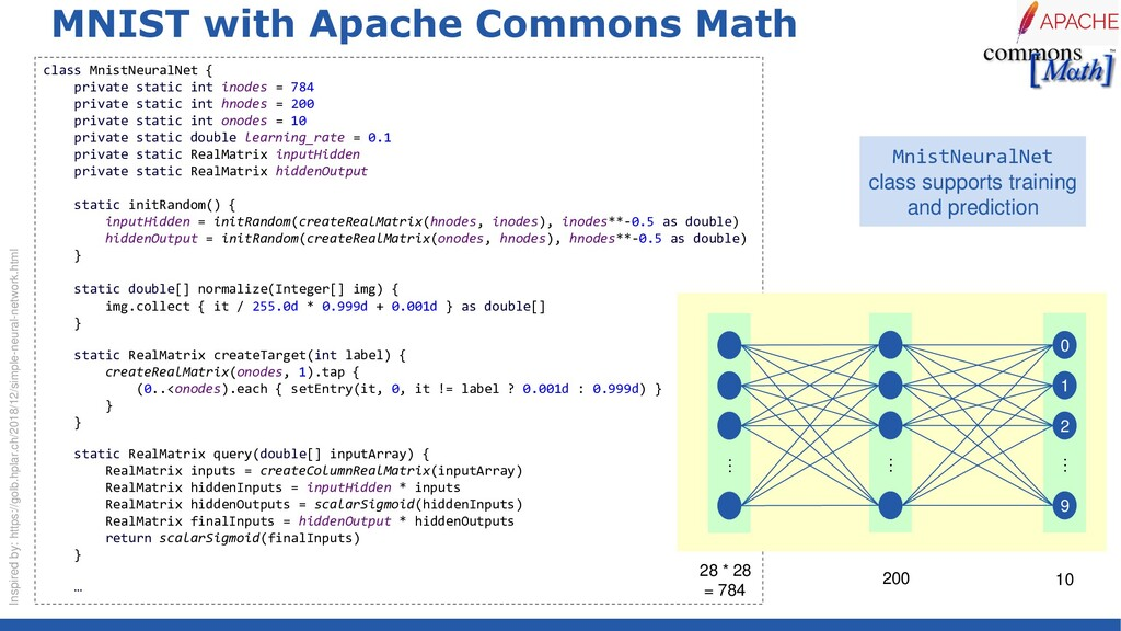 MNIST with Apache Commons Math class MnistNeura...