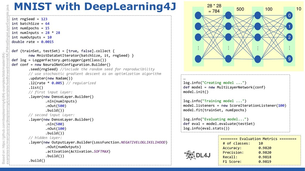 … MNIST with DeepLearning4J Based on: https://g...